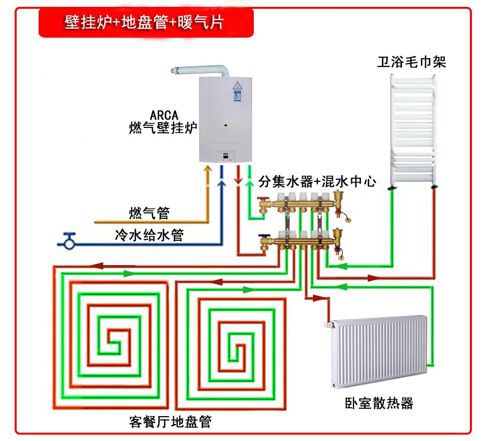 壁挂爐+地盤管+暖氣片