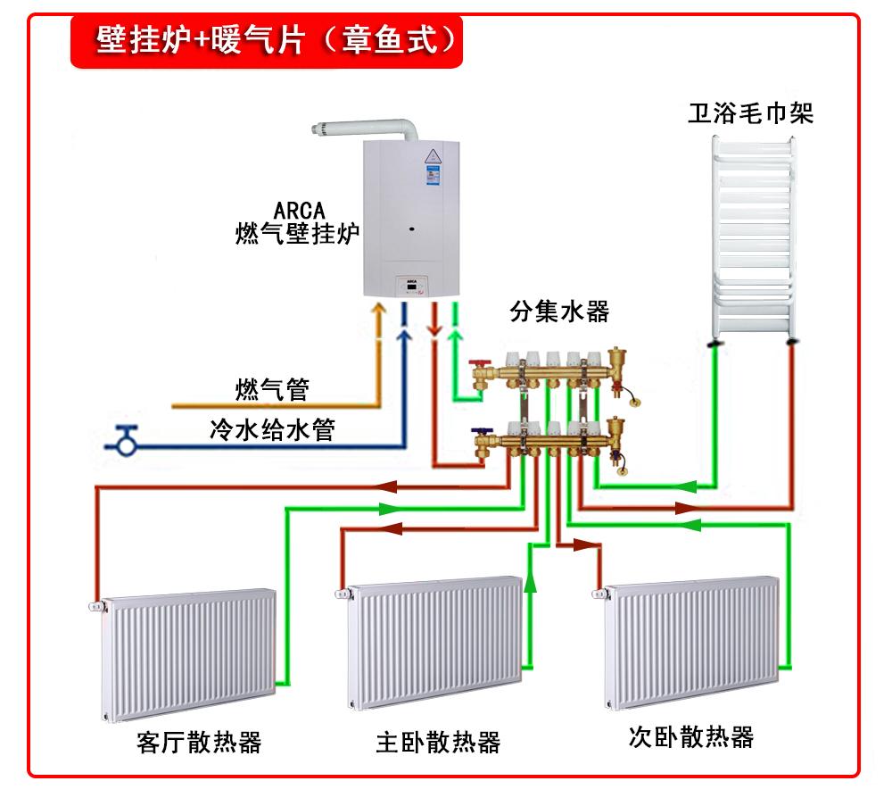 壁挂爐+暖氣片(章魚式,并聯式)