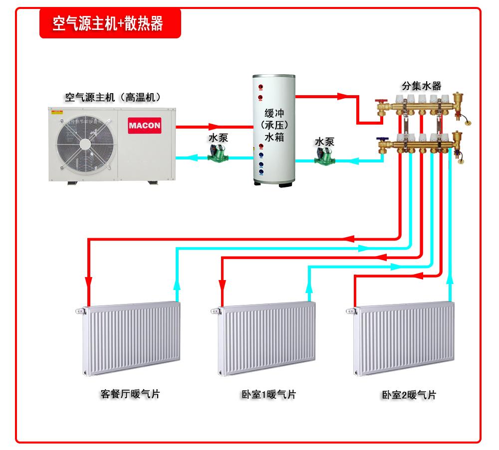 空氣源主機+散熱器