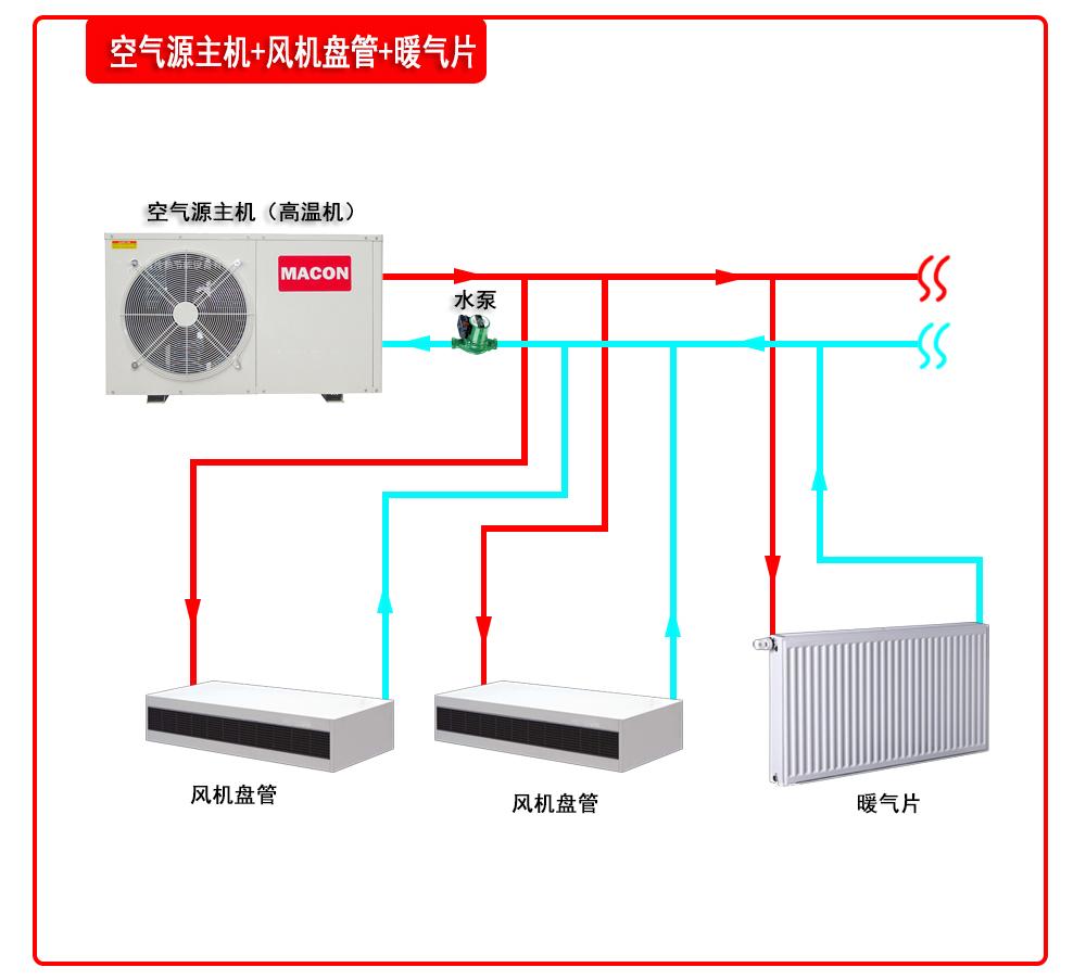 空氣源主機+風機盤管+暖氣片
